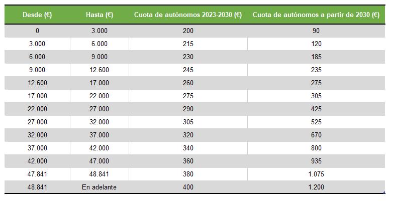 Cotización por tramos de los trabajadores autónomos a partir de 2023
